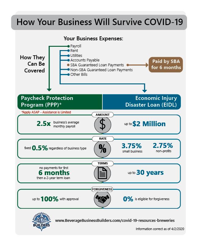 SBA Infographic